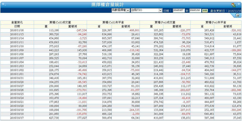 選擇權倉量變化/大盤江波分析/9000點以上套牢賣壓重 外資站賣方