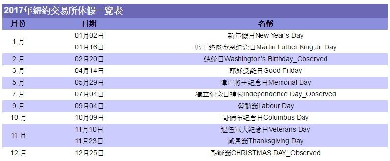 2017年各國假期休市休假期貨交易所例假日-台灣、美國、新加坡、香港、日本盤休假表_05
