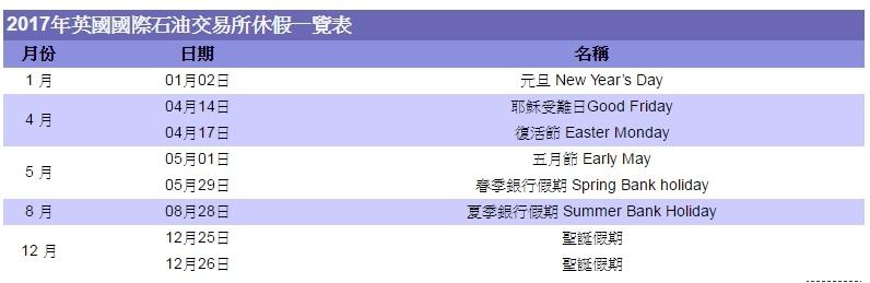 2017年各國假期休市休假期貨交易所例假日-台灣、美國、新加坡、香港、日本盤休假表_09