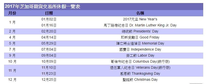 2017年各國假期休市休假期貨交易所例假日-台灣、美國、新加坡、香港、日本盤休假表_12