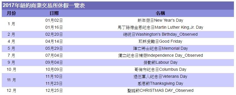 2017年各國假期休市休假期貨交易所例假日-台灣、美國、新加坡、香港、日本盤休假表_08