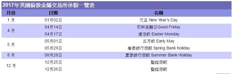 2017年各國假期休市休假期貨交易所例假日-台灣、美國、新加坡、香港、日本盤休假表_11