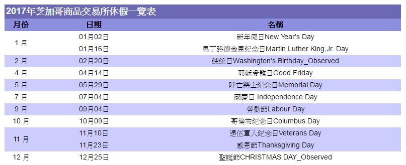 2017年各國假期休市休假期貨交易所例假日-台灣、美國、新加坡、香港、日本盤休假表_13