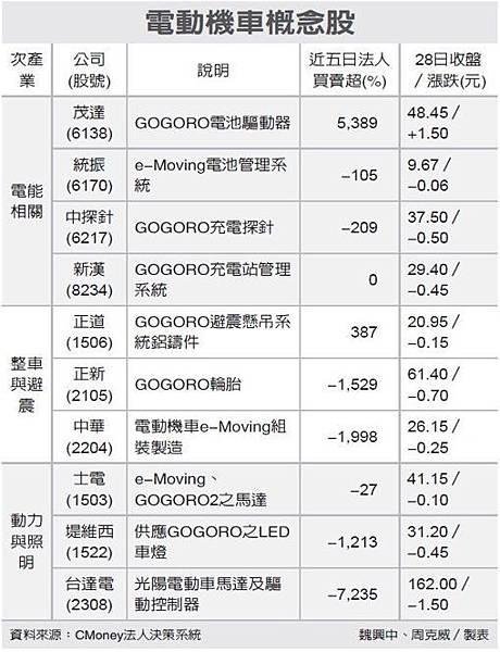 電動車gogoro概念股供應鏈 馬力十足_03