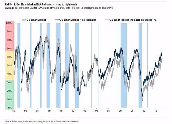 美股牛市能跑多遠 關鍵在聯準會的下一步、高盛熊市風險指標拉警報_05