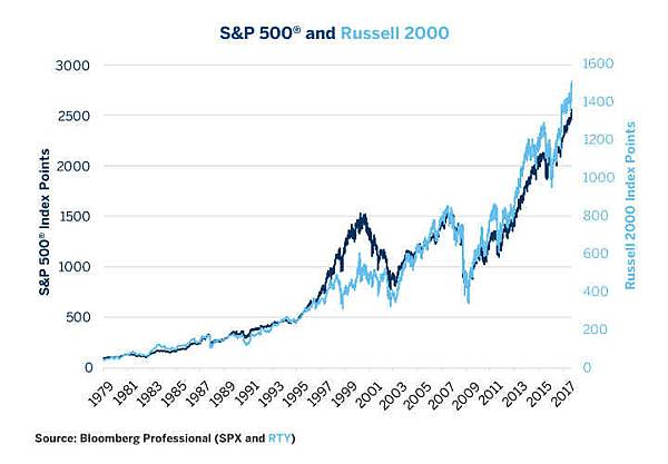 equities-comparing-russell-2000-vs-sandp-500-fig01.jpg