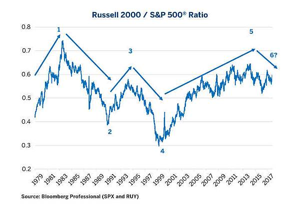 equities-comparing-russell-2000-vs-sandp-500-fig02.jpg