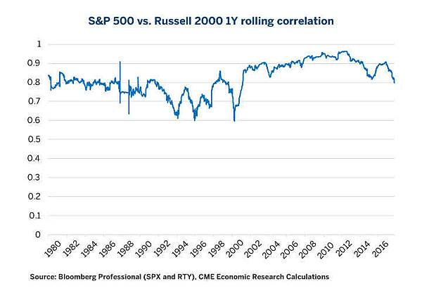 equities-comparing-russell-2000-vs-sandp-500-fig03.jpg