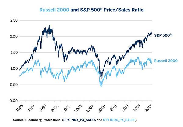 equities-comparing-russell-2000-vs-sandp-500-fig06.jpg