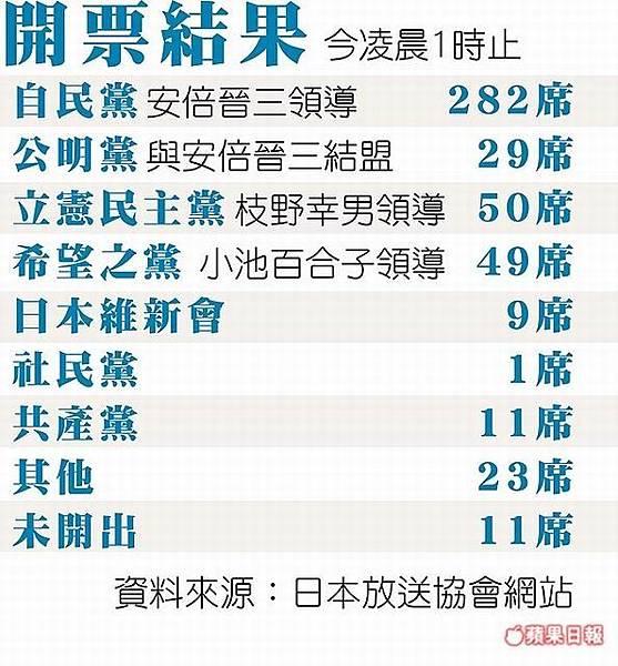 日本大選結果對日圓美元期貨走勢的影響?安倍篤定連任 日相任期料成最久_09
