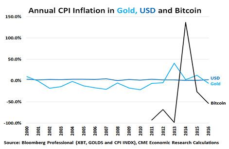【比特幣,黃金和菲亞特貨幣的演進經濟學】比特幣的未來?_15