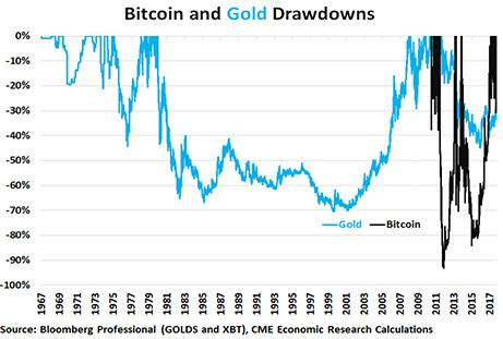 【比特幣,黃金和菲亞特貨幣的演進經濟學】比特幣的未來?_05