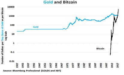 【比特幣,黃金和菲亞特貨幣的演進經濟學】比特幣的未來?