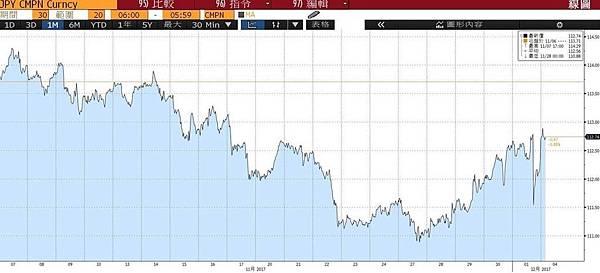 美元指數、美股期指漲 市場將焦點轉回稅改利多_03