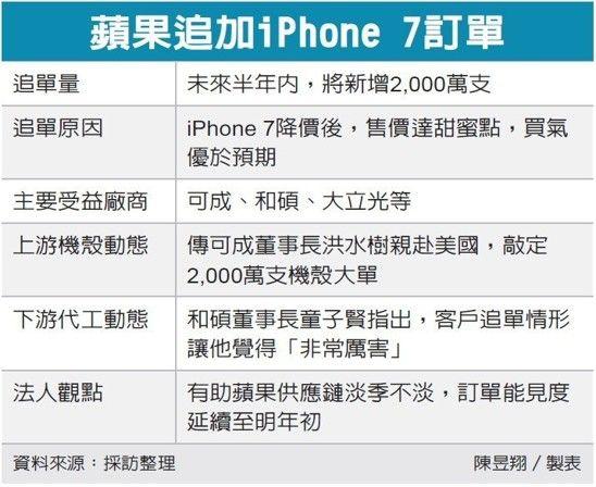 誰是3D感測最強指標股?iPhone舊機大追單_05