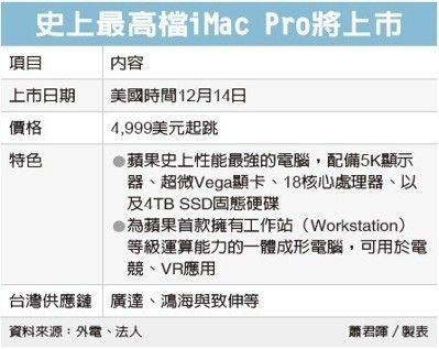 蘋果投資Finisar3.9億美元 3D感測族群今多空交戰/新iMac開賣
