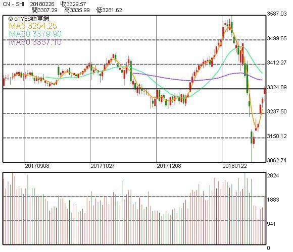 港股重上20日均線有利後市 短期料上探32000點_07
