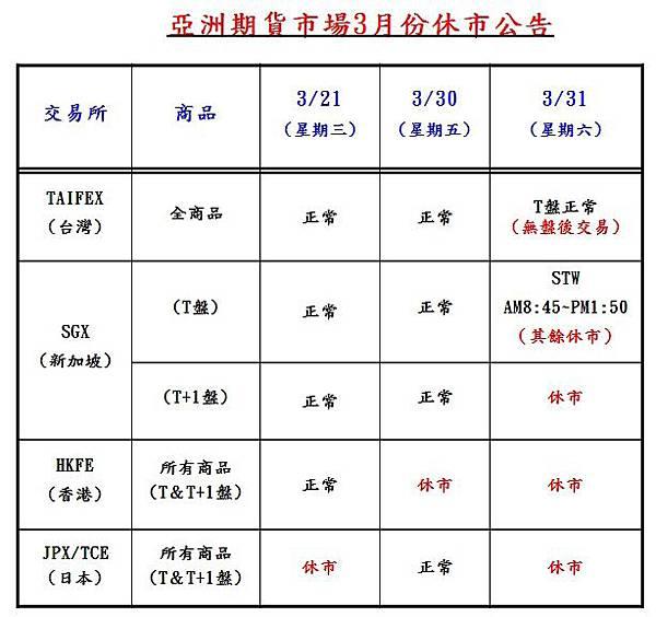 【亞洲期貨3月休市表3/31補班】美股漲到逾三周高位 台股可能出現多空交戰