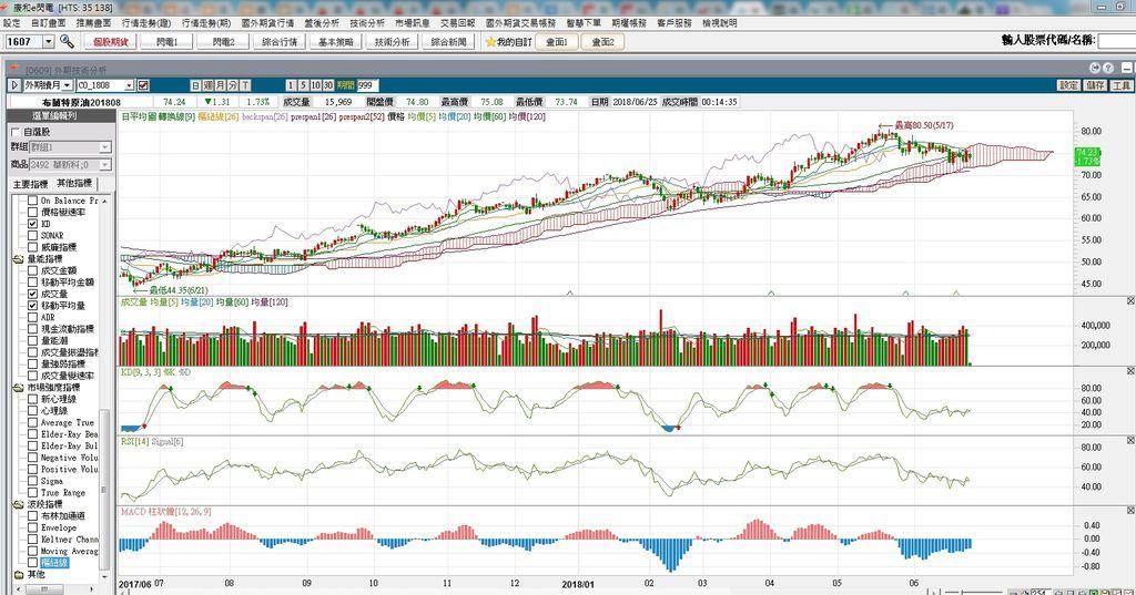 布蘭特原油期貨技術分析指標.jpg