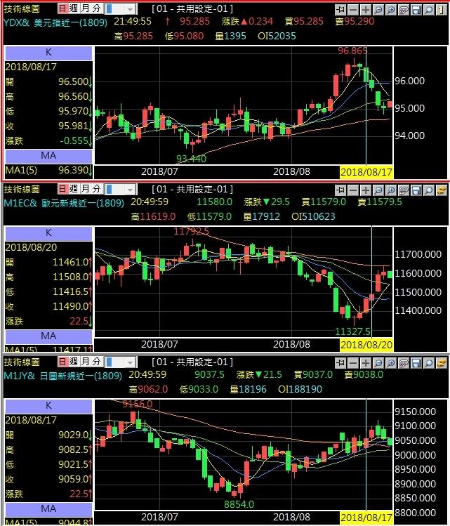 美元指數歐元日圓技術分析.jpg