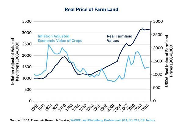 three-factors-that-could-undercut-us-farmland-values-fig-06.jpg