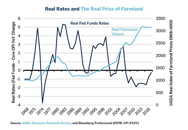 three-factors-that-could-undercut-us-farmland-values-fig-02.jpg
