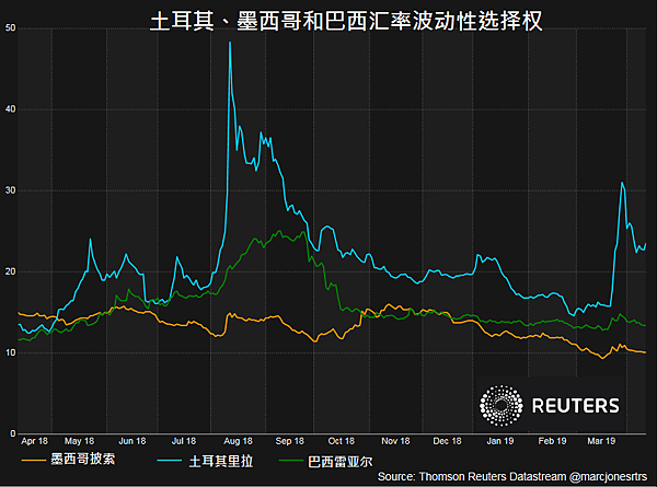 Lira volatility.png