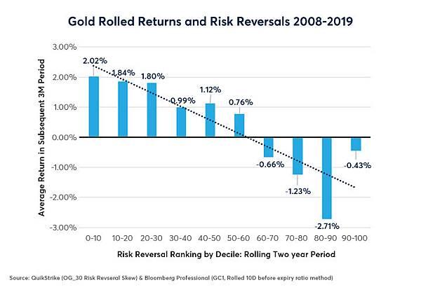gold-silver-options-skews-upside-risk-ahead-fig03.jpg
