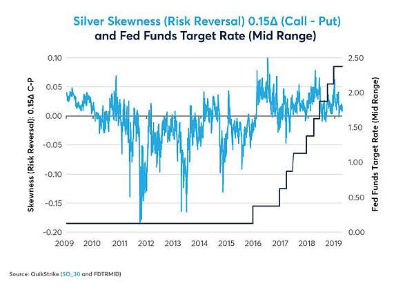 gold-silver-options-skews-upside-risk-ahead-fig02 (1).jpg