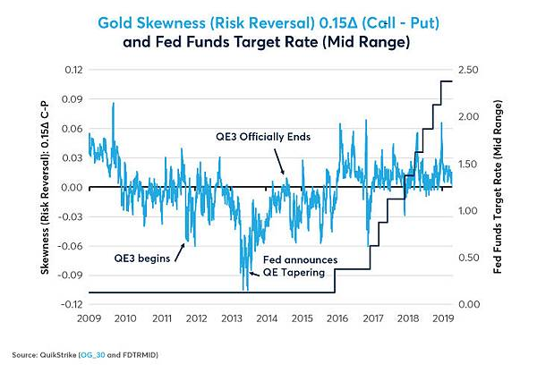 gold-silver-options-skews-upside-risk-ahead-fig01.jpg