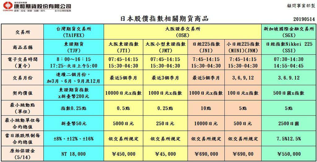 日本股價指數相關商品合約規格.jpg