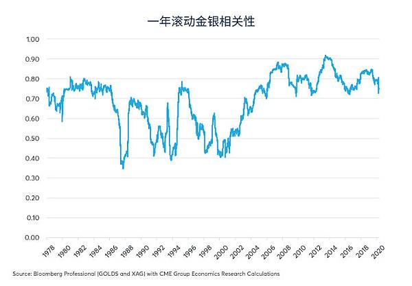 cn-s-gold-outshines-silver-as-economics-widen-price-ratio-fig02.jpg