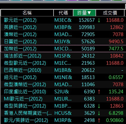 海外期貨外匯期貨熱門商品排行.jpg