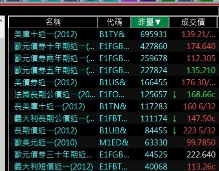 海外期貨債券期貨熱門商品排行.jpg