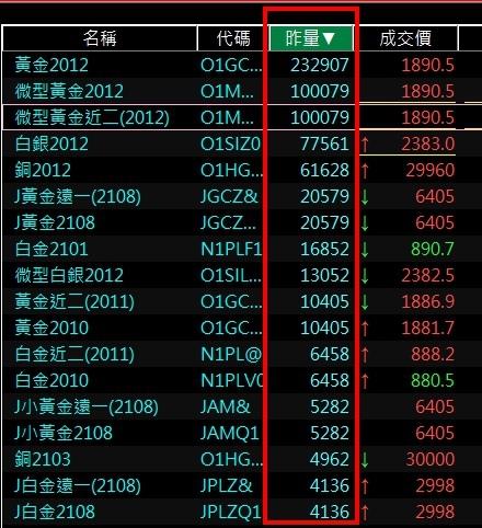 海外期貨國外期貨金屬期貨黃金期貨熱門商品排行.jpg