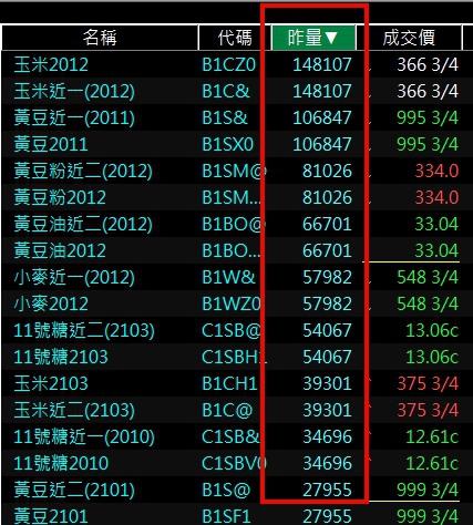 海外期貨熱門農產品期貨商品排行.jpg