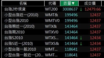 台灣期貨交易所熱門商品.jpg