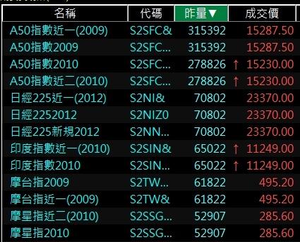 新加坡交易所海外期貨熱門商品排行.jpg