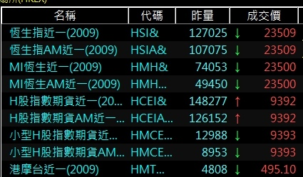 香港交易所熱門商品排行.jpg