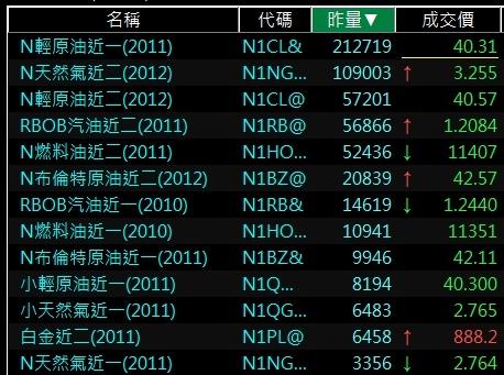 紐約商業交易所NYMEX熱門期貨商品排行.jpg