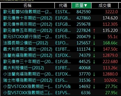 歐洲期貨交易所熱門商品期貨排行國外海外期貨排行.jpg