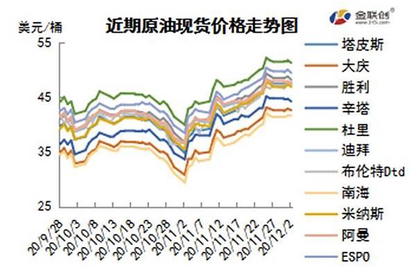 cn-s-crude-oil-weekly-report-2020-12-03-fig03.jpg
