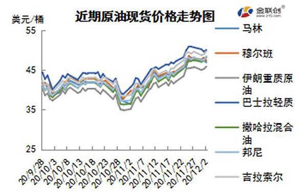 cn-s-crude-oil-weekly-report-2020-12-03-fig04.jpg