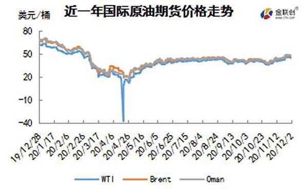 cn-s-crude-oil-weekly-report-2020-12-03-fig01.jpg