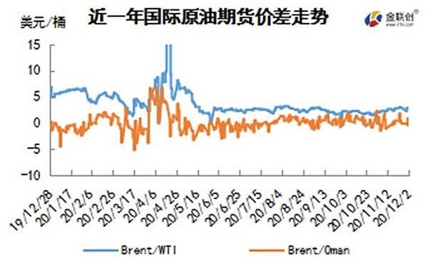 cn-s-crude-oil-weekly-report-2020-12-03-fig02.jpg