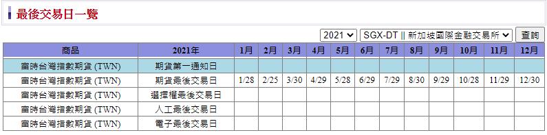 2021富台指結算日最後交易日.png