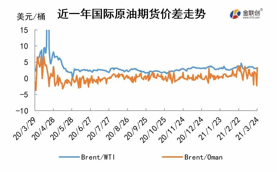 cn-s-crude-oil-weekly-report-2021-03-25-fig02.jpg