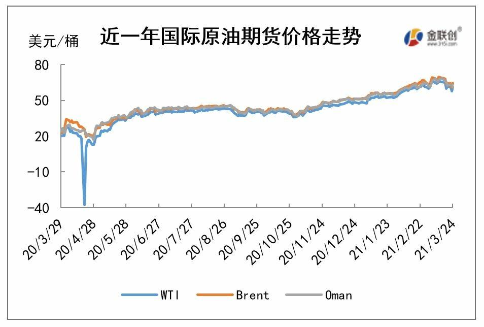 cn-s-crude-oil-weekly-report-2021-03-25-fig01.jpg