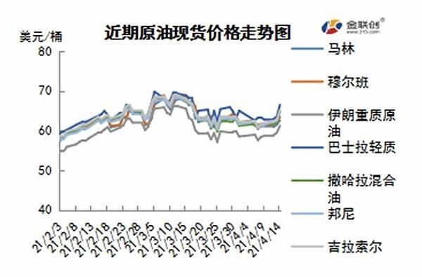 cn-s-crude-oil-weekly-report-2021-04-15-fig04.jpg