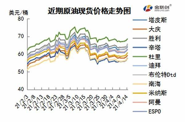 cn-s-crude-oil-weekly-report-2021-04-15-fig03.jpg